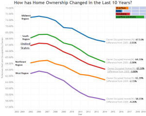 How has Home Ownership Changed in the Last 10 Years