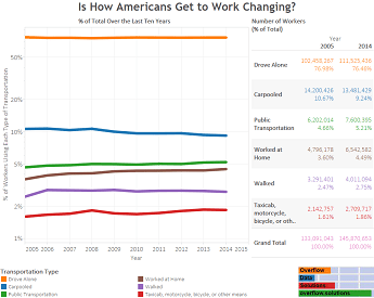 Is How Americans Get to Work Changing Featured
