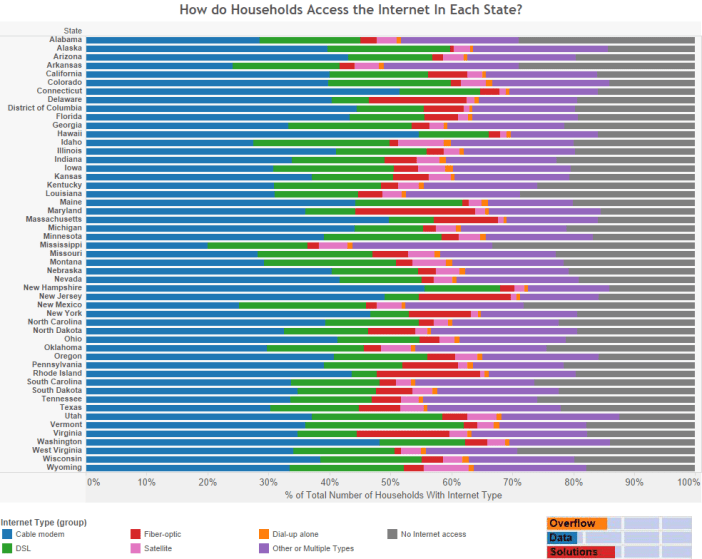 How do Households Access the Internet In Each State