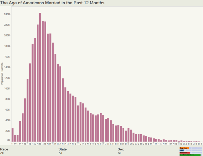 The Age of Americans Married in the Past 12 Months