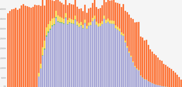 What is the Employment Status of Americans Visualized by Age