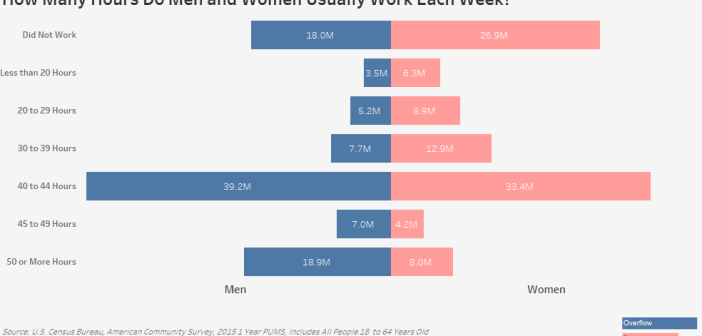 How Many Hours Do Men and Women Usually Work Each Week