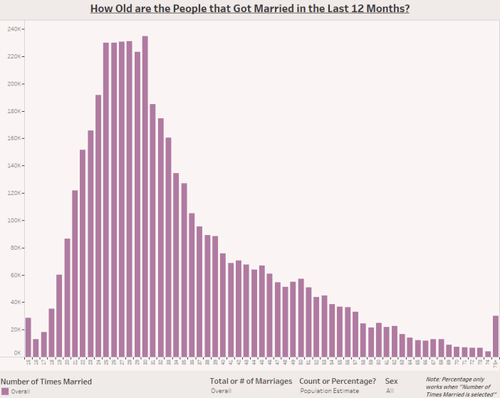 How Old are the People that Got Married in the Last 12 Months