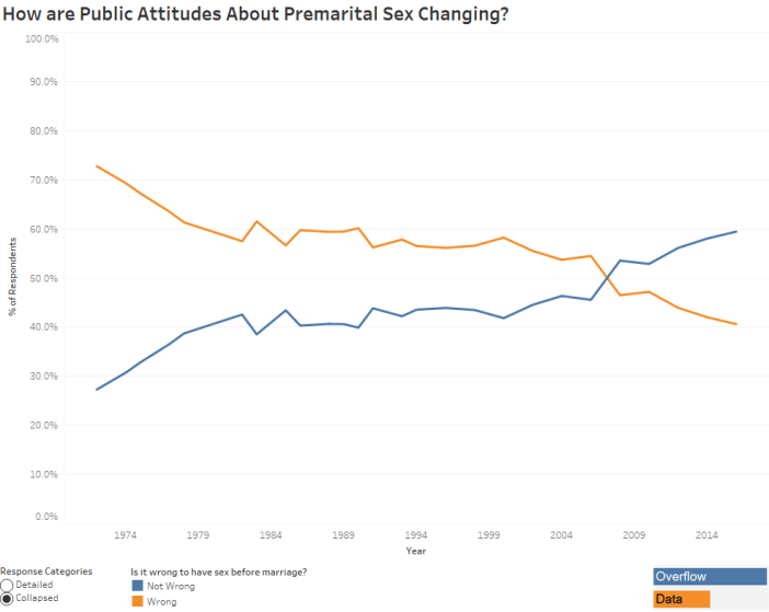 How are Public Attitudes About Premarital Sex Changing - Collapesed