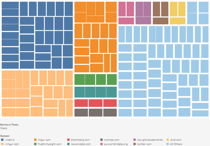 What domains host the highest ranked rdataisbeautiful posts  treemap
