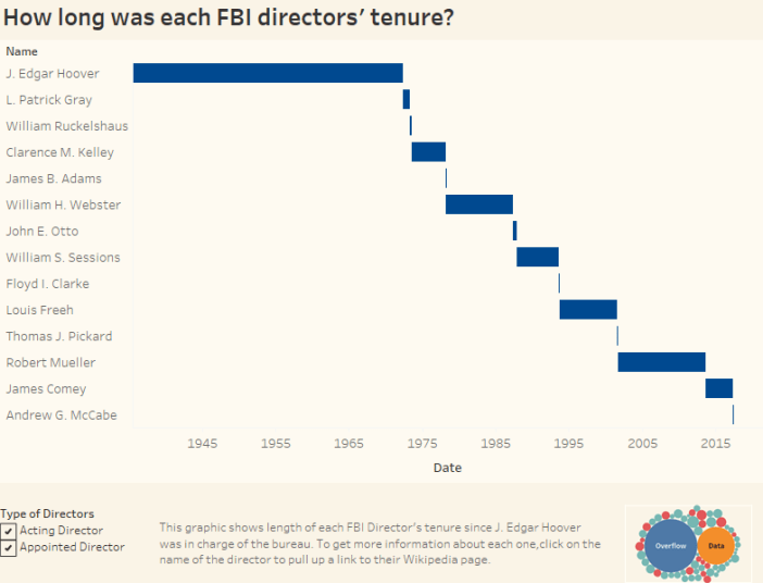 How long was each FBI directors' tenure