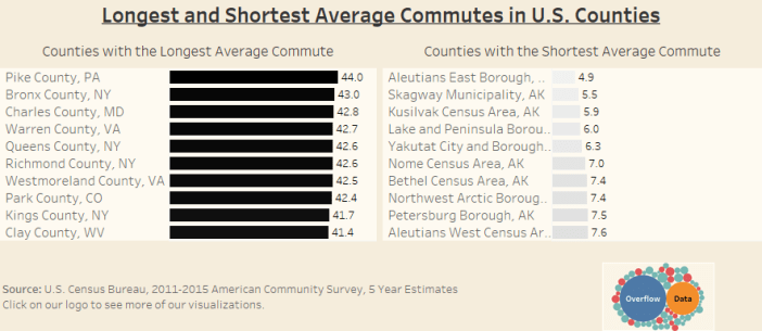 Longest and Shortest Average Commutes in U.S. Counties