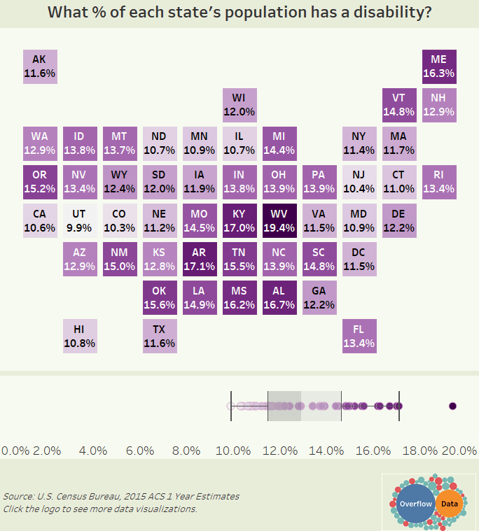 What % of each state's population has a disability