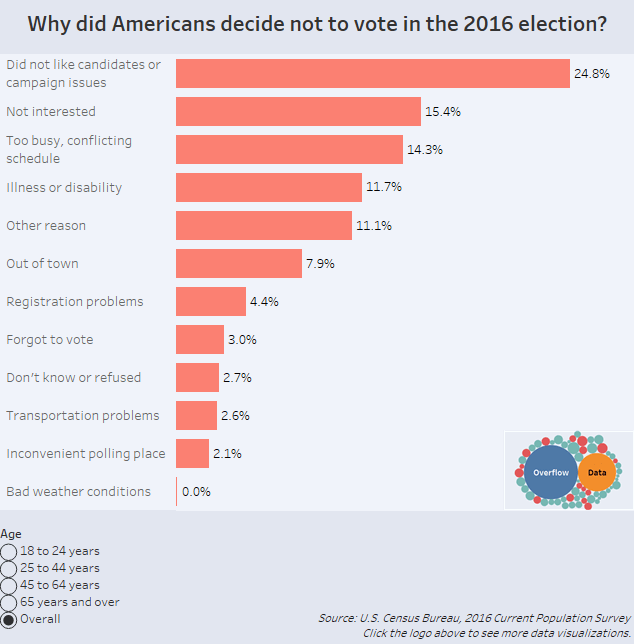 Why did Americans decide not to vote in the 2016 election