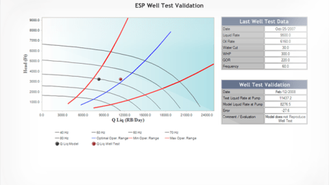 ESP Surveillance - Well Test Validation