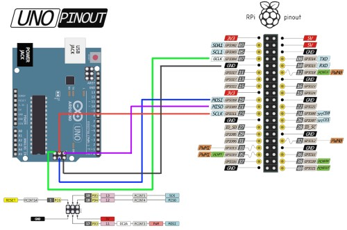 Raspberry Pi and Arduino