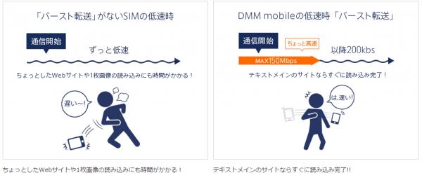 DMM mobile-バースト機能