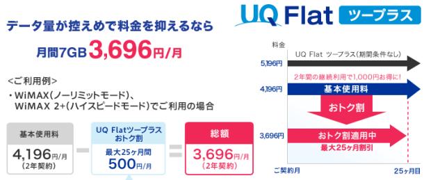 UQ Flatツープラス料金体系概要