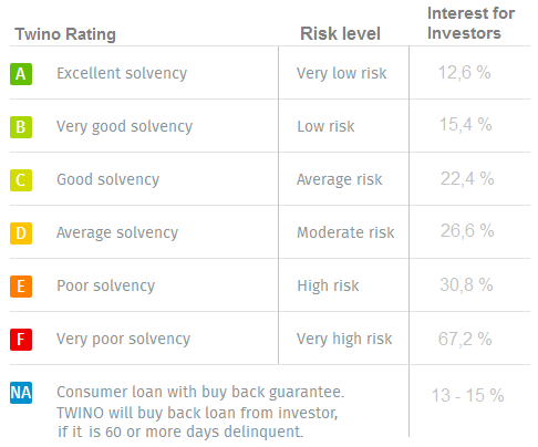 twino-interest-rates