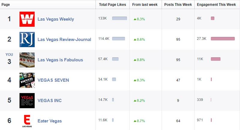 Chart 1: Comparison of Major Vegas Sites. Source: Facebook