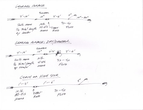 euro leader formula diagram