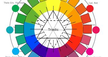 Begin by spacing three primaries in a circle and filling in the secondary and tertiary colours by mixing them from the primaries.