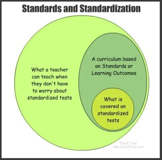 """Standards and Standardization"""