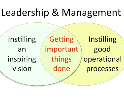 """Leadership and Management"""