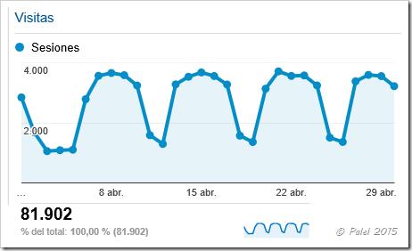 Estadísticas abril 2015 - palel.es