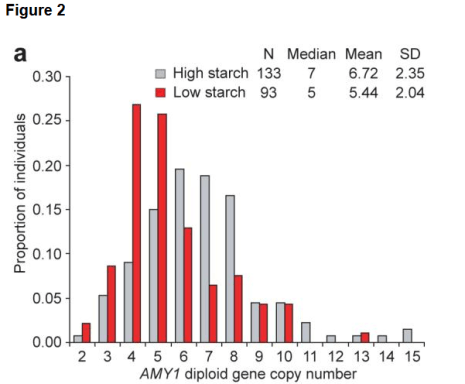 Diet and AMY1 copy number variation. (a) Comparison of qPCR-estimated AMY1 diploid copy number frequency distributions for populations with traditional diets that incorporate many starch-rich foods (high-starch) and populations with traditional diets that include little or no starch (low-starch).