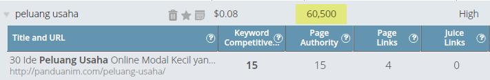 Mendapatkan peringkat 1 untuk keyword besar