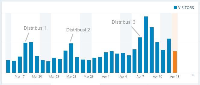 Hasil distribusi
