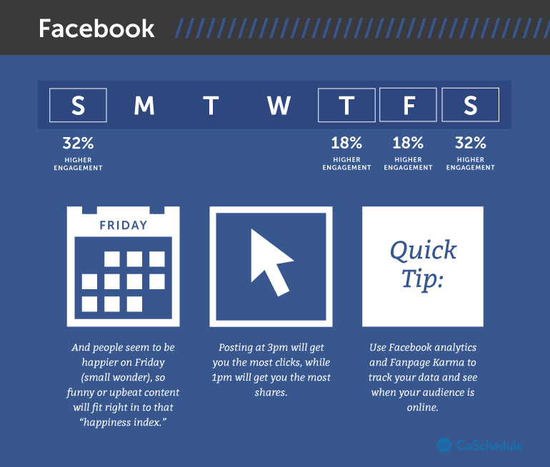 Waktu terbaik untuk post di Facebook