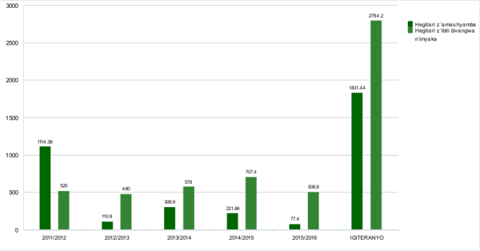 Source: Bugesera District agroforestry performance contract 2011/2012-2015/2016  Bugesera forestry performance contract 2011/2012-2015/2016