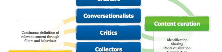 10 tareas imprescindibles del curador de contenidos