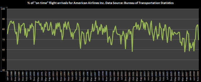 on time flight arrivals excel without trendline