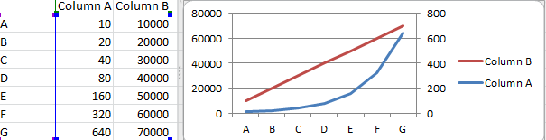 secondary axis in a chart in excel 2010