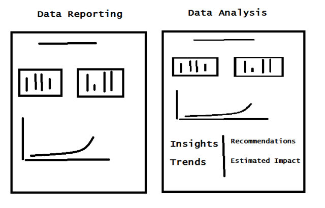 Data analysis Data Reporting