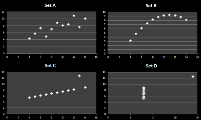 Anscombe quarter data visualization