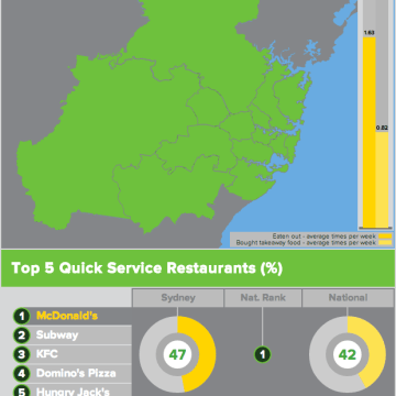 Out Of Home Dining – Interactive Infographic