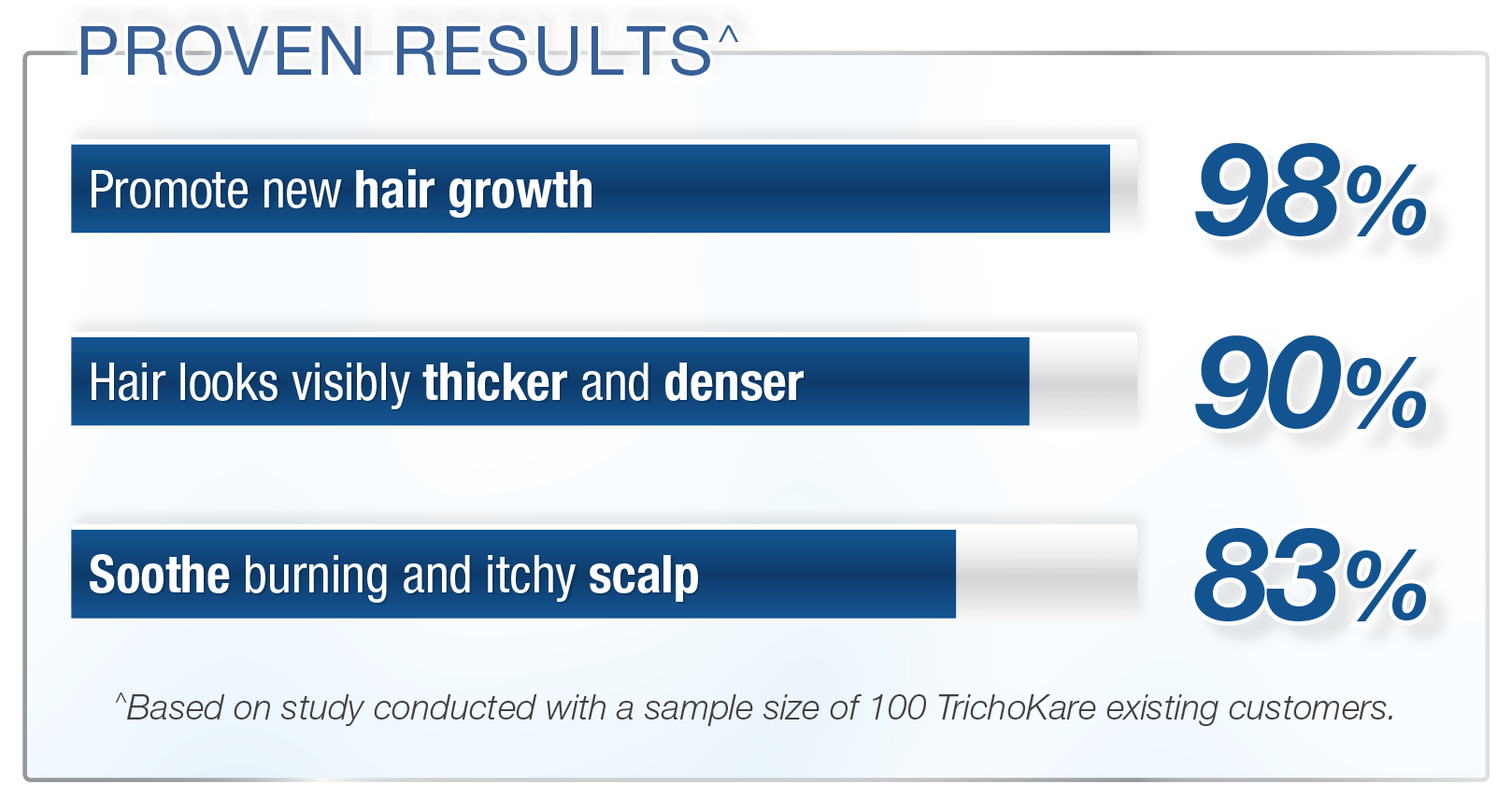 proven results final