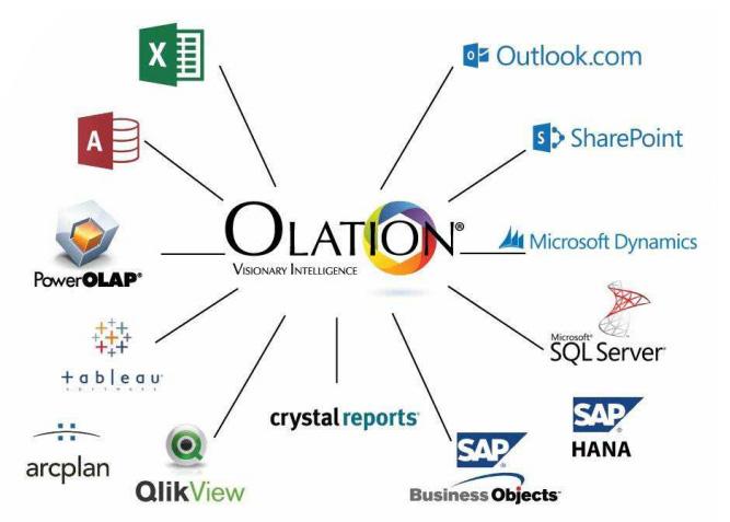 Olation Integration