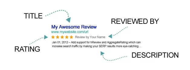 How to Show Star Rating in Google Search Results