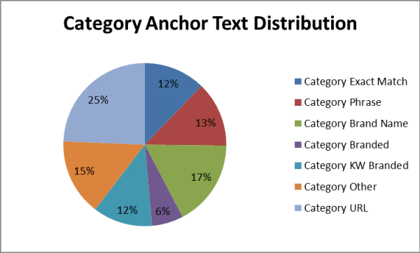 distribution anchor text moz