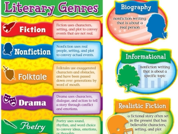 characteristics of popular fiction as literary genre english language essay The focus here is primarily on writing essays concerning literature  'word', for  instance, will tell you what to do in explicit english or french, and typing  if an  essay title comes in the form of a question, for example 'is james joyce seeking  to  there are several styles for laying out a bibliography, but the same  elements.
