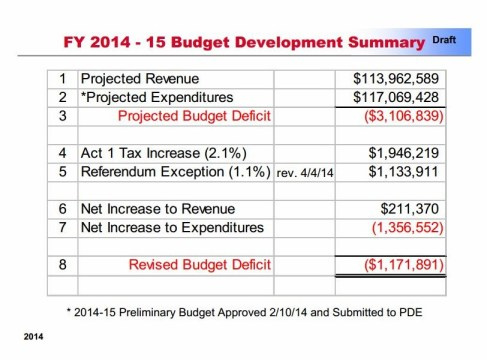TESD  2014-15 Preliminary Budget