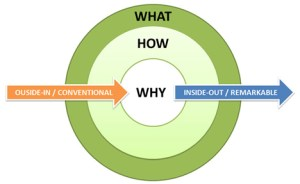 The What How and Why diagram - Simon Sinek
