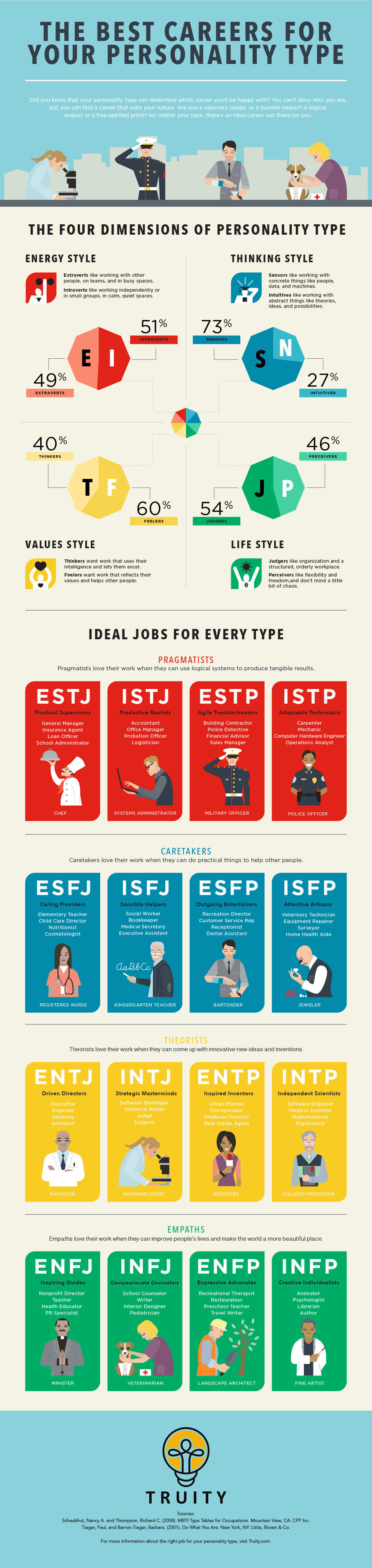 The Best Jobs For All 16 Myers Briggs Personality Types In