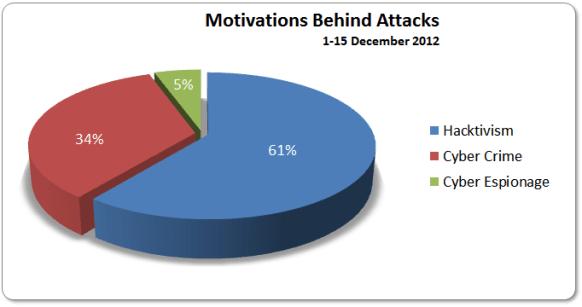 Motivations 1-15 December 2012