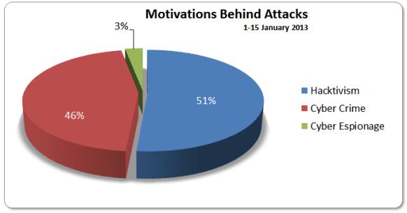 1-15 Jan 2013 Motivations