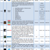2012 Cyber Attacks Timeline Master Index