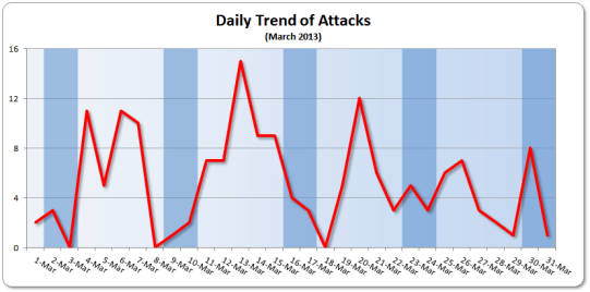 March 2013 Daily Trend