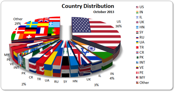 October 2013 Country Distribution