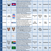 2013 Cyber Attacks Timeline Master Index