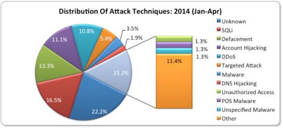 Attack Techniques Jan-Apr2014